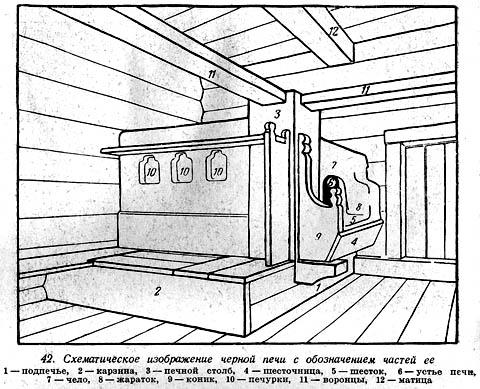 Схема печи (финский вариант